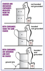 OSHA fact sheet on properly grounding and binding flammable containers.