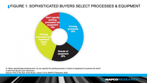 Buyer Selection Process in investment decision