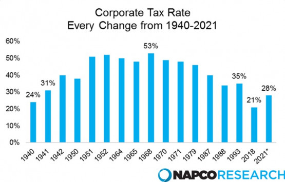 Corporate Tax Rate Chart