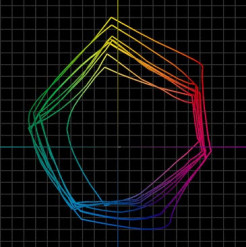 2D plot of the L*A*B color space for wide-format equipment.