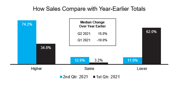 How Sales Compare with Year-Earlier Totals