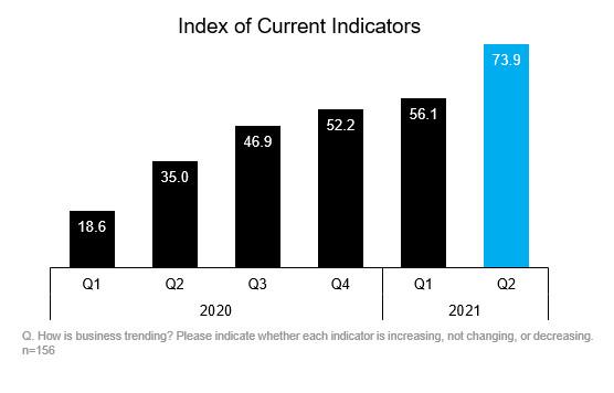 Index of Current Indicators