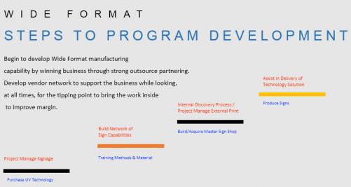 wide-format steps to program development