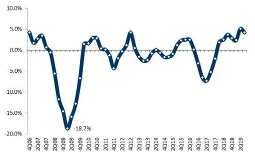 FTI commercial printing shipments year-over-year change by quarter.