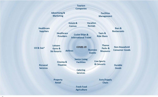 The ripple effect of COVID-19.