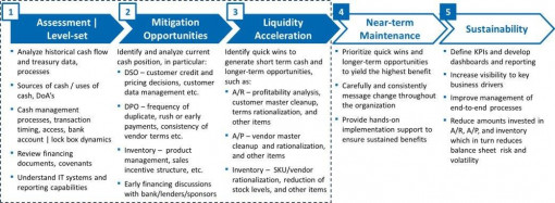 Liquidity management framework for crisis management and contingency planning.