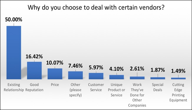 Why deal with vendors.