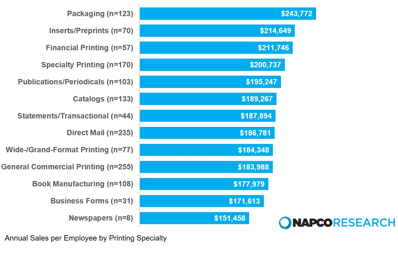 Benchmarking Print Applications by Annual Sales Per Employee