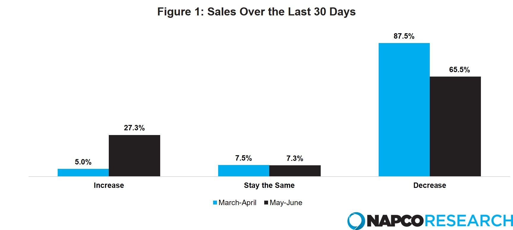 Sales figures over the last 30 days