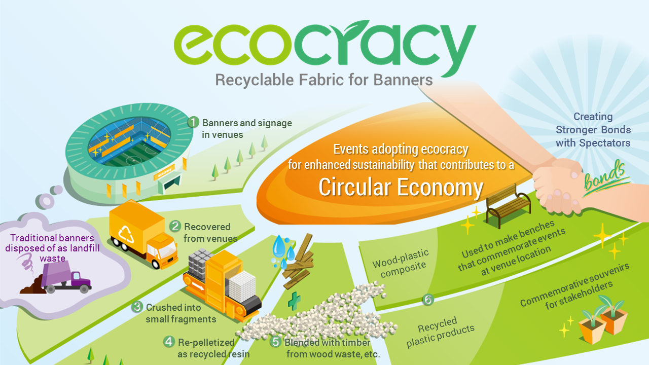 Toppan Printing launched sales of ecocracy.