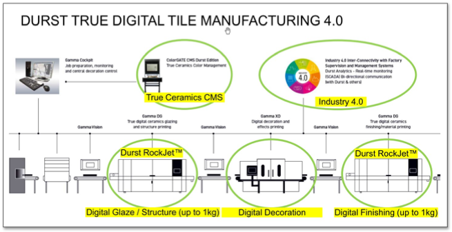 Durst digital tile manufacturing process.