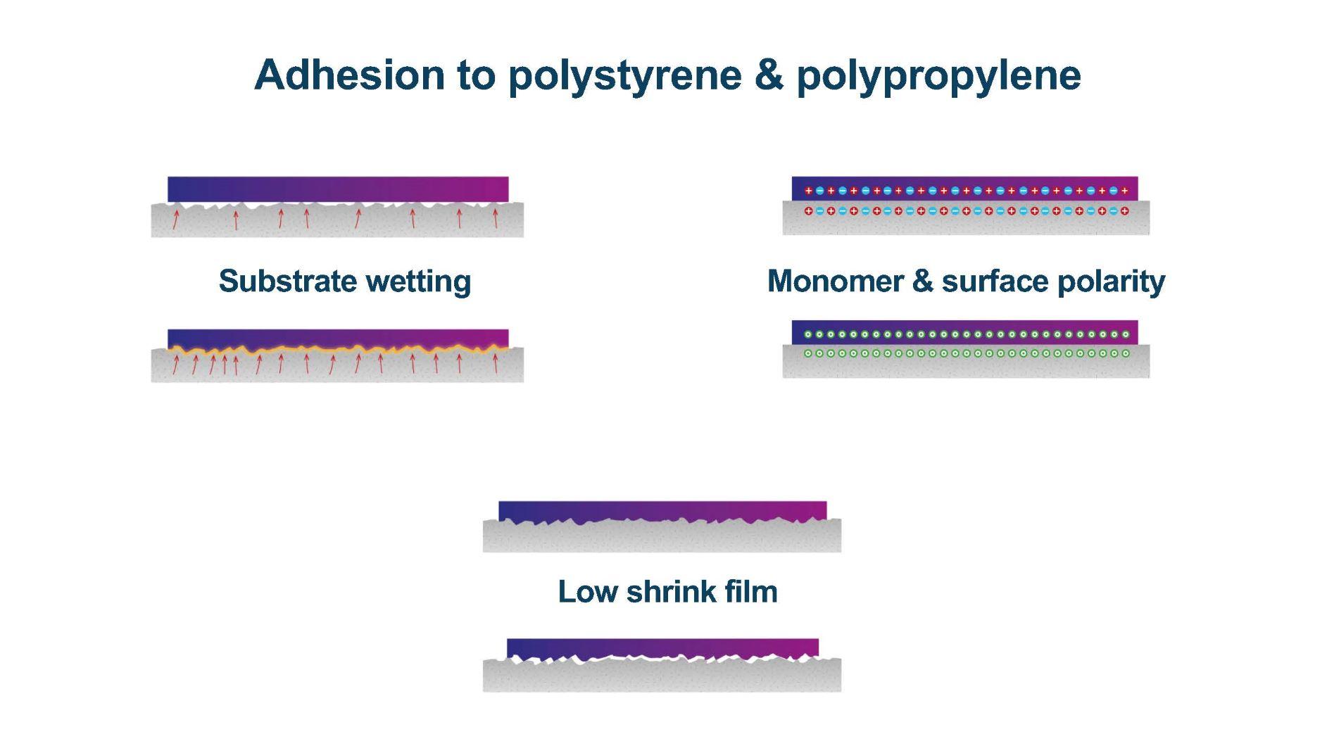 ink adhesion to polystyrene