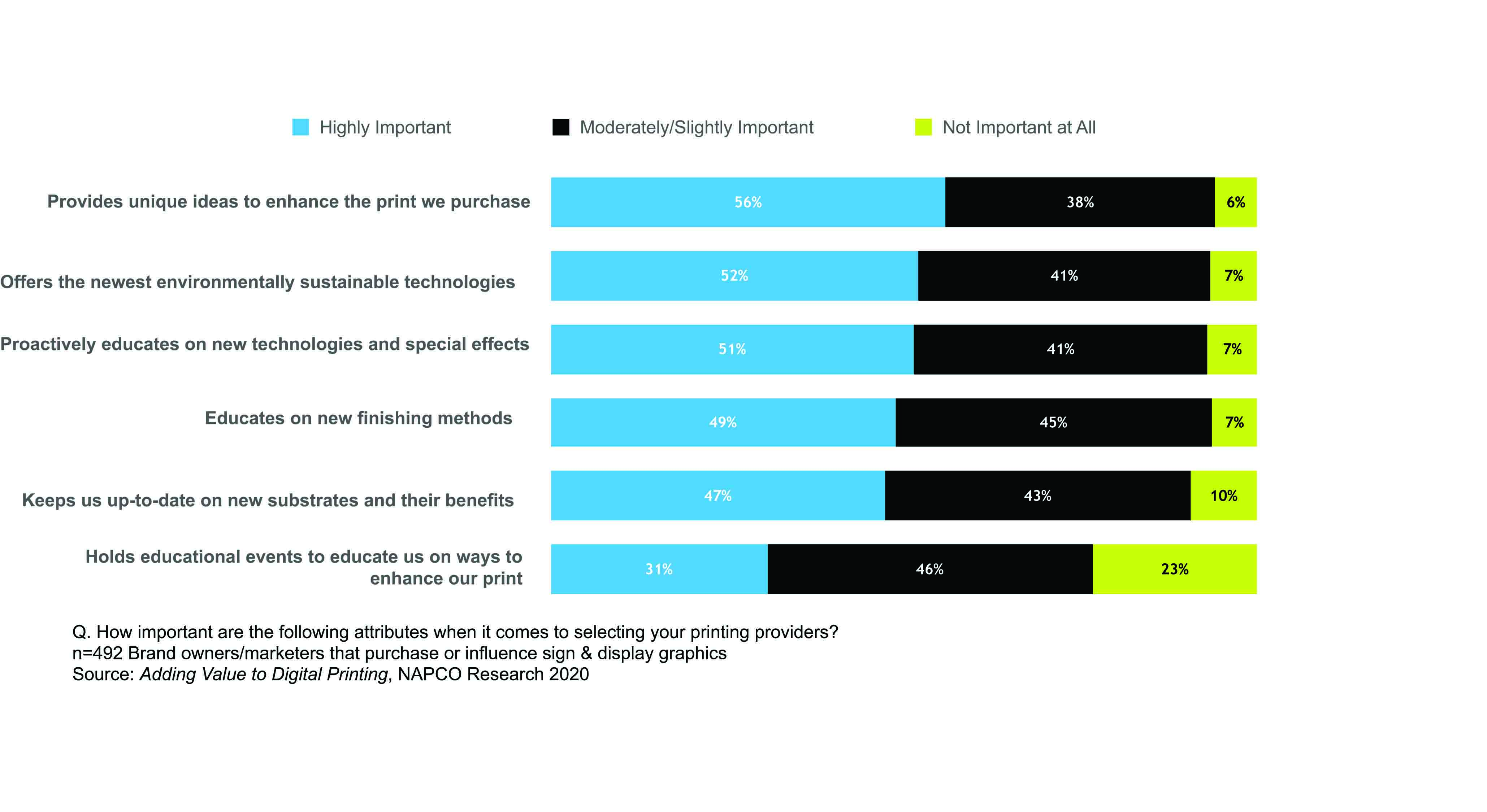 Sign and graphics customers demand innovation