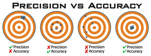 Understand the different between precision and accuracy when it comes to color management.